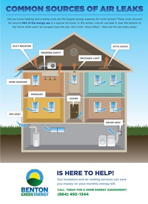infographic showing air leaks in a home