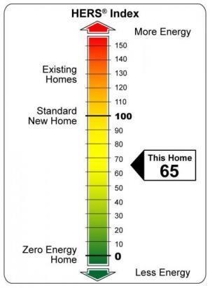 HERS energy index